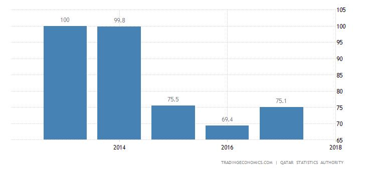 Qatar GDP Deflator