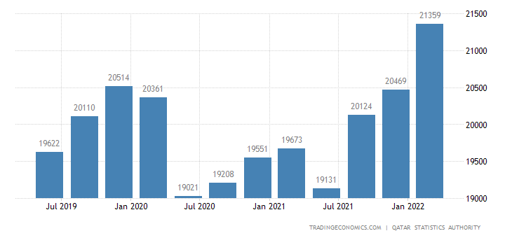 Qatar GDP From Construction