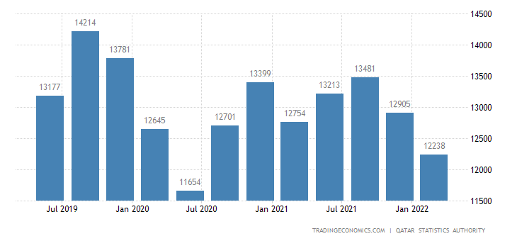 Qatar GDP From Manufacturing