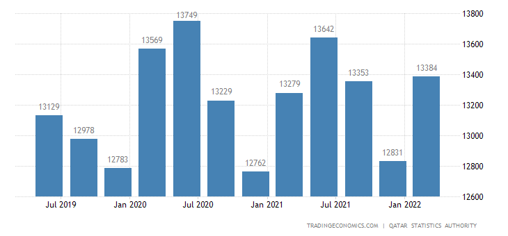 Qatar GDP From Public Administration