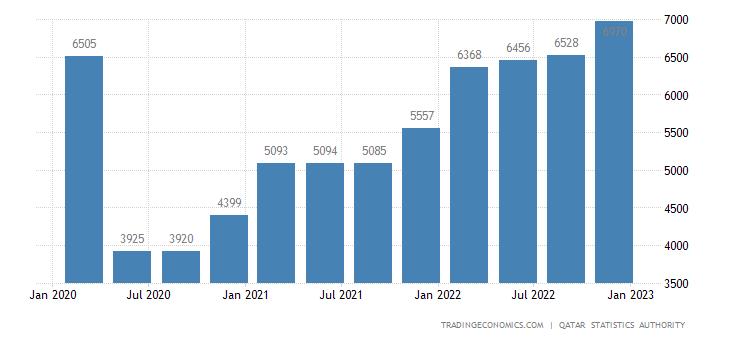 Qatar GDP From Transport