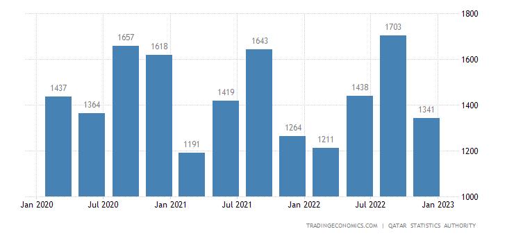 Qatar GDP From Utilities