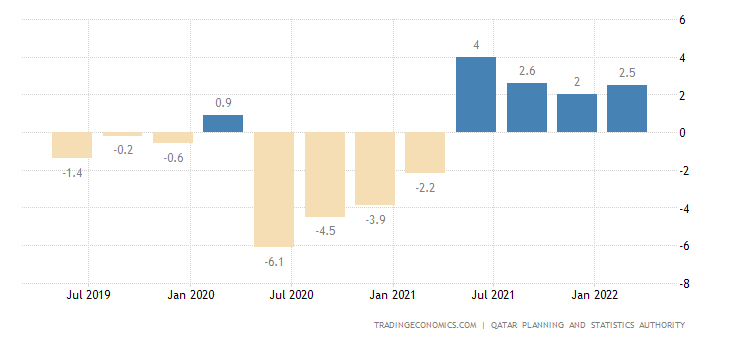 Qatar GDP Annual Growth Rate