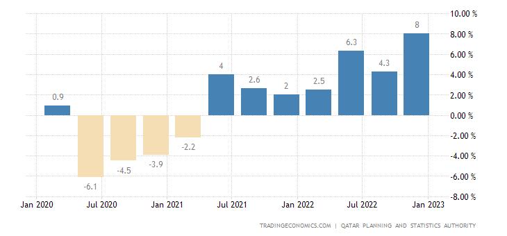 Qatar GDP Annual Growth Rate