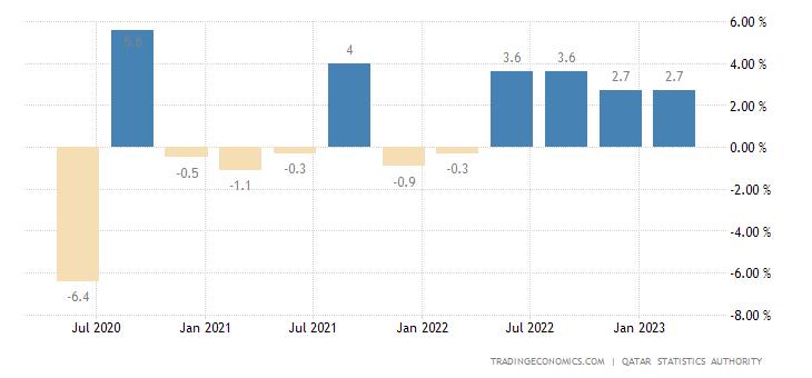 Qatar GDP Growth Rate | 2019 | Data | Chart | Calendar