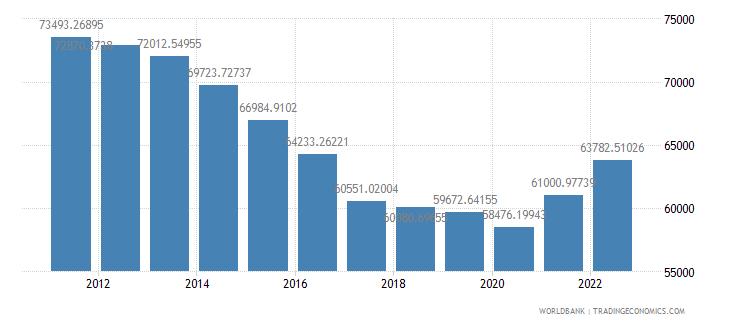 qatar gdp per capita constant 2000 us dollar wb data