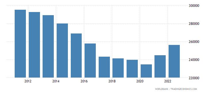 qatar gdp per capita constant lcu wb data