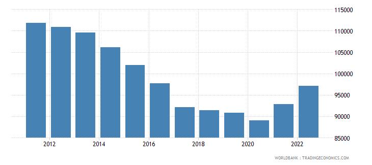 qatar gdp per capita ppp constant 2005 international dollar wb data
