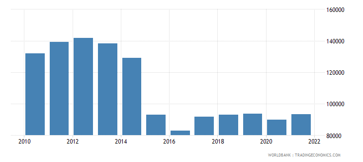 qatar gdp per capita ppp us dollar wb data