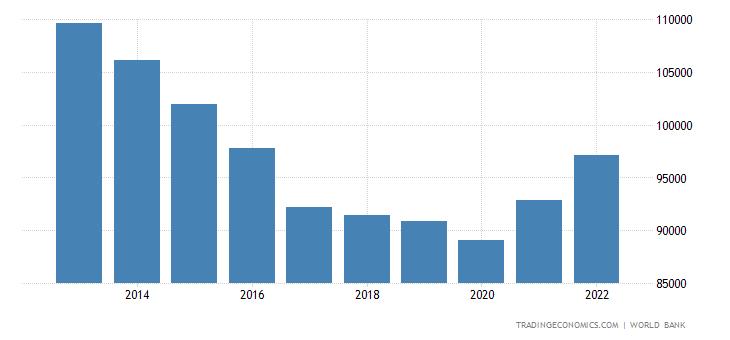 Qatar GDP per capita PPP