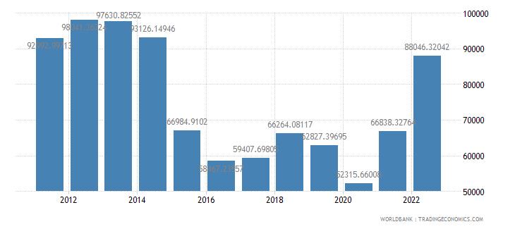 qatar gdp per capita us dollar wb data