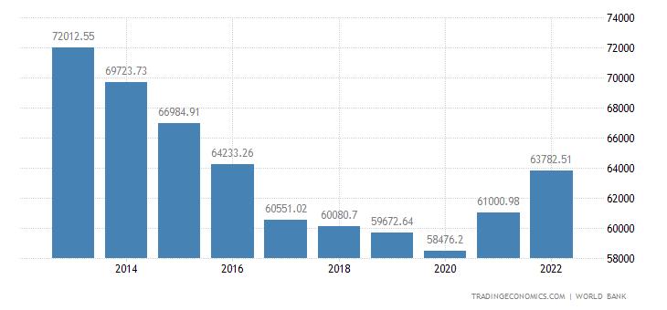 Qatar GDP per capita