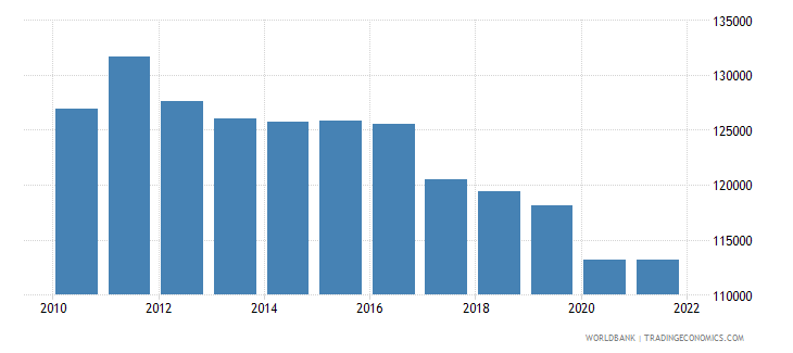 qatar gdp per person employed constant 1990 ppp dollar wb data