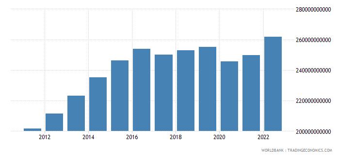 qatar gdp ppp constant 2005 international dollar wb data