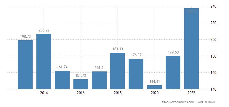 Qatar GDP | 2019 | Data | Chart | Calendar | Forecast | News