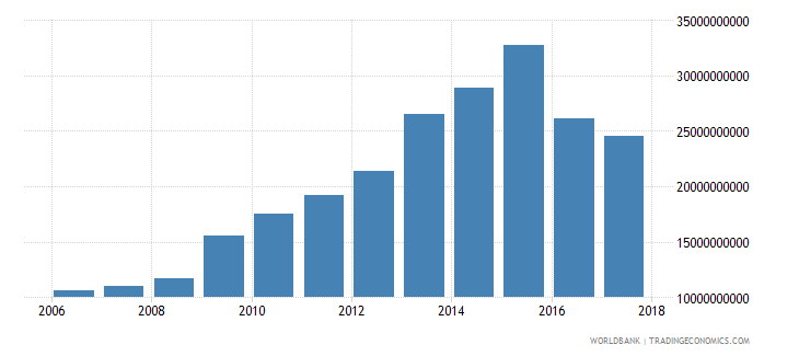 qatar general government final consumption expenditure constant 2000 us dollar wb data