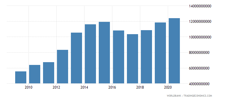 qatar general government final consumption expenditure current lcu wb data