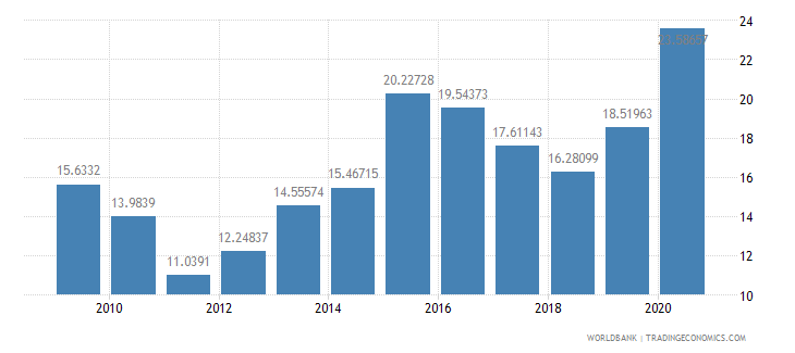qatar general government final consumption expenditure percent of gdp wb data