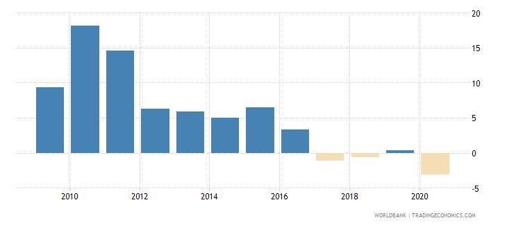 qatar gni growth annual percent wb data