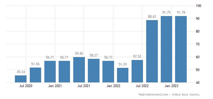 Qatar Gold Reserves   2019   Data   Chart   Calendar
