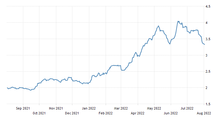 Qatar Government Bond 10y