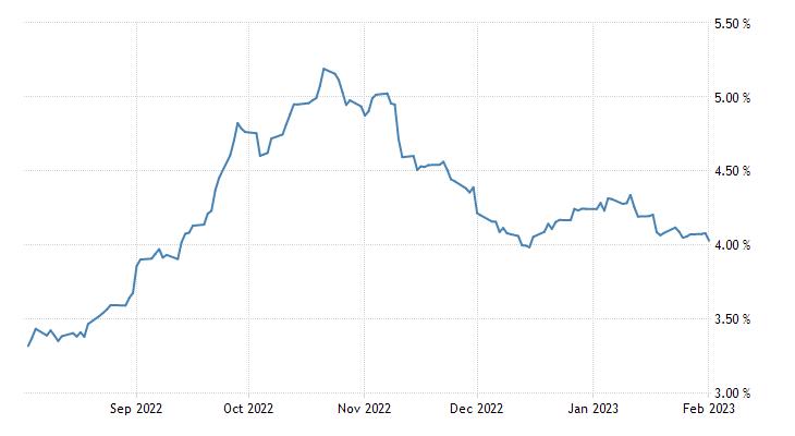 Qatar Government Bond 10y