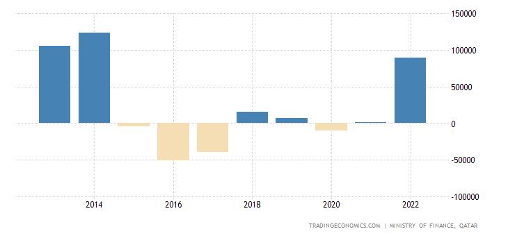 Qatar Government Budget Value