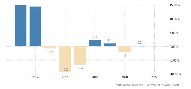 Qatar Government Budget