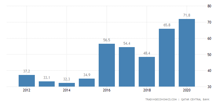 Qatar Government Debt to GDP