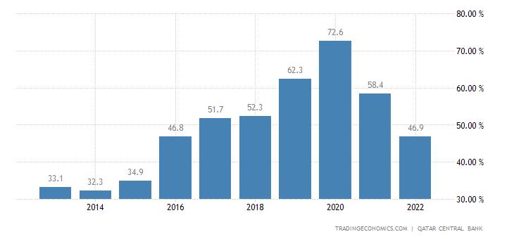 Qatar Government Debt to GDP