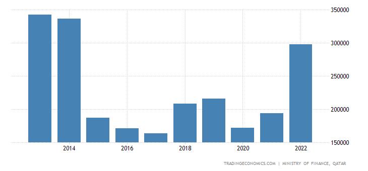 Qatar Government Revenues