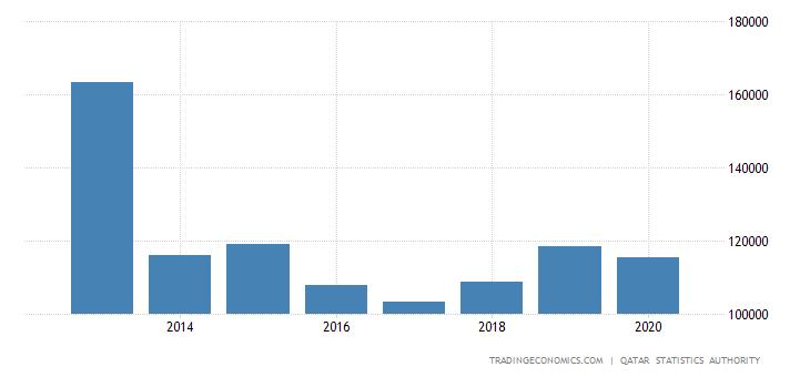 Qatar Government Spending
