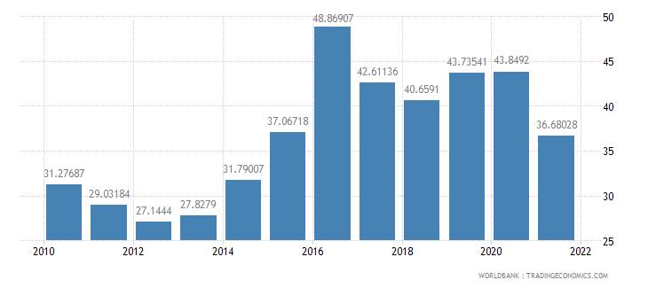 qatar gross capital formation percent of gdp wb data