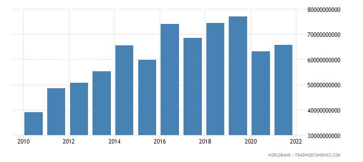 qatar gross capital formation us dollar wb data