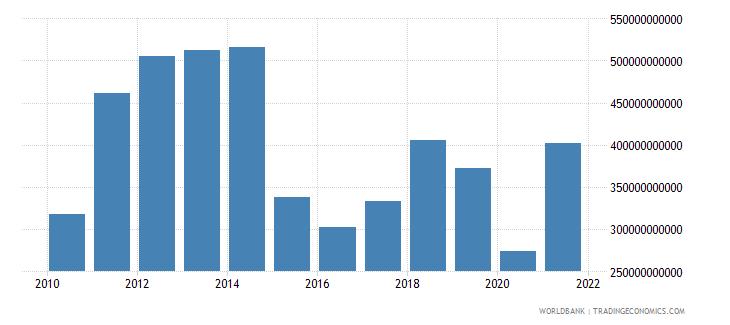 qatar gross domestic savings current lcu wb data