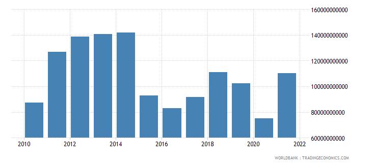 qatar gross domestic savings us dollar wb data