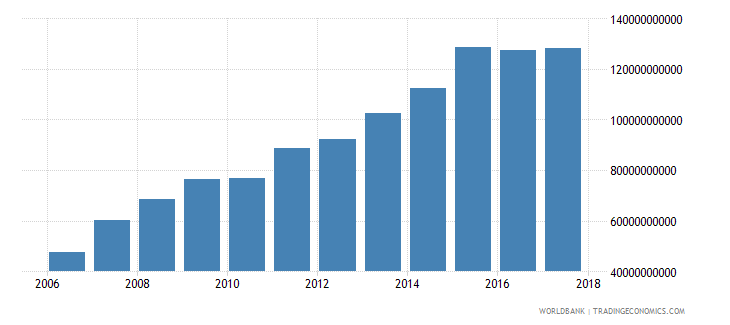 qatar gross national expenditure constant 2000 us dollar wb data