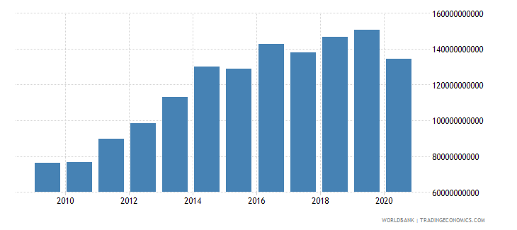 qatar gross national expenditure us dollar wb data