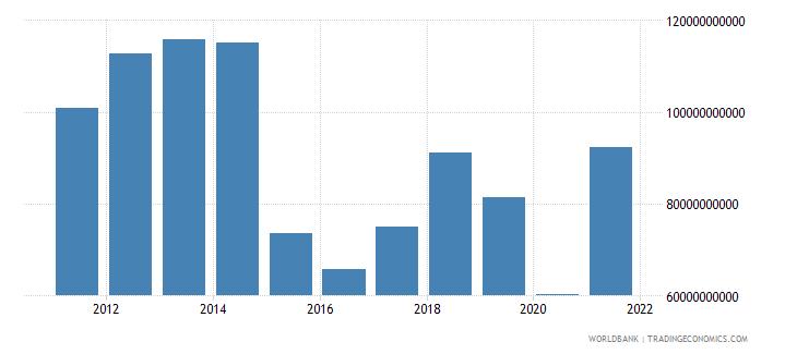 qatar gross savings current us$ wb data