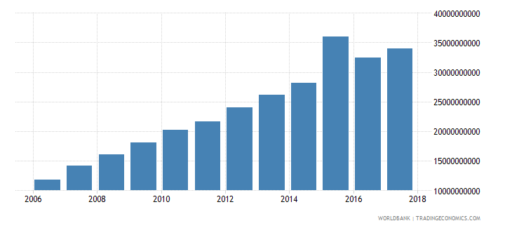 qatar household final consumption expenditure constant 2000 us dollar wb data
