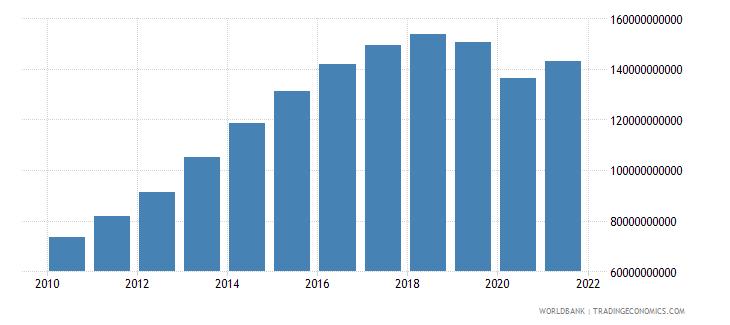 qatar household final consumption expenditure current lcu wb data