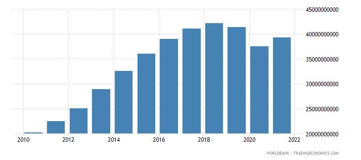 qatar household final consumption expenditure us dollar wb data