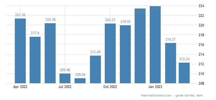 Qatar Real Estate Price Index