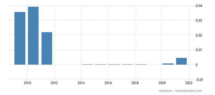 qatar ict goods exports percent of total goods exports wb data