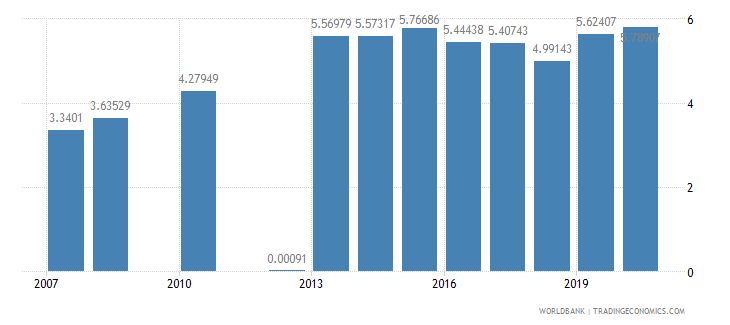 qatar ict goods imports percent total goods imports wb data