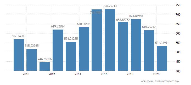 qatar import volume index 2000  100 wb data