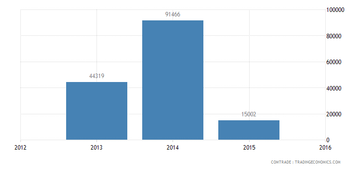 qatar imports angola