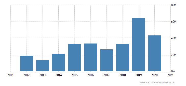 qatar imports argentina