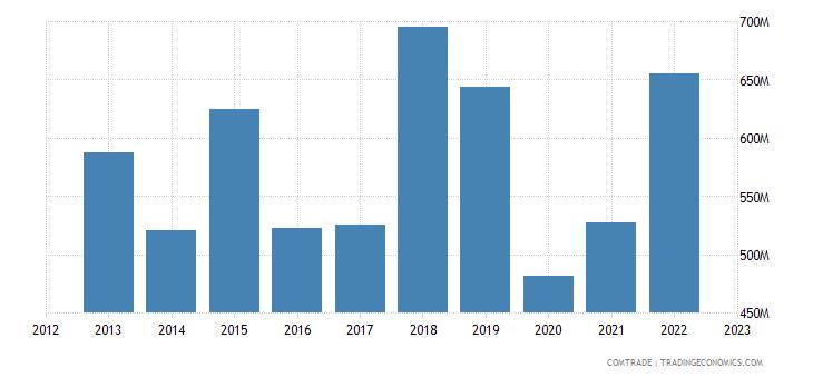 qatar imports australia