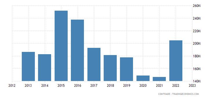 qatar imports austria